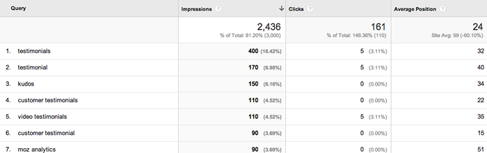3 tips for improving onsite seo with google analytics web ascender optimize for keywords fandeluxe Image collections