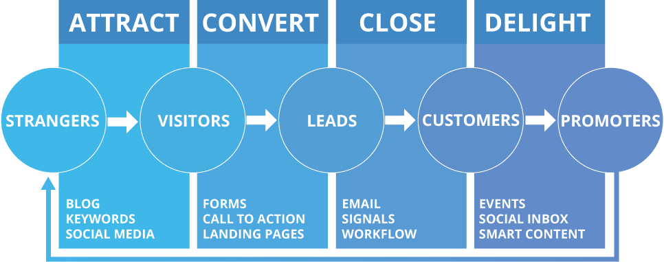 inbound marketing cycle