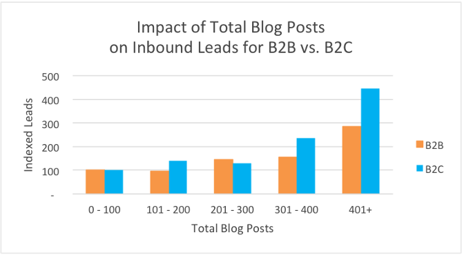How frequently to Blog