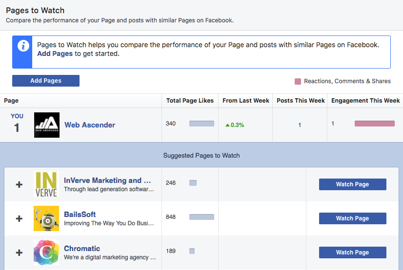 Social media audit Facebook pages to watch