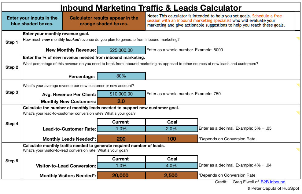 Hubspot Inbound Marketing Traffic And Leads Calculator Interactive Website Feature