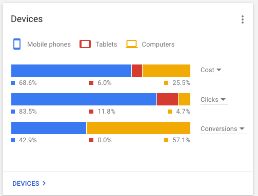 PPC strategy mobile