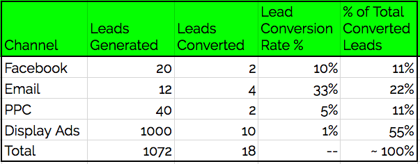 lead conversion metrics