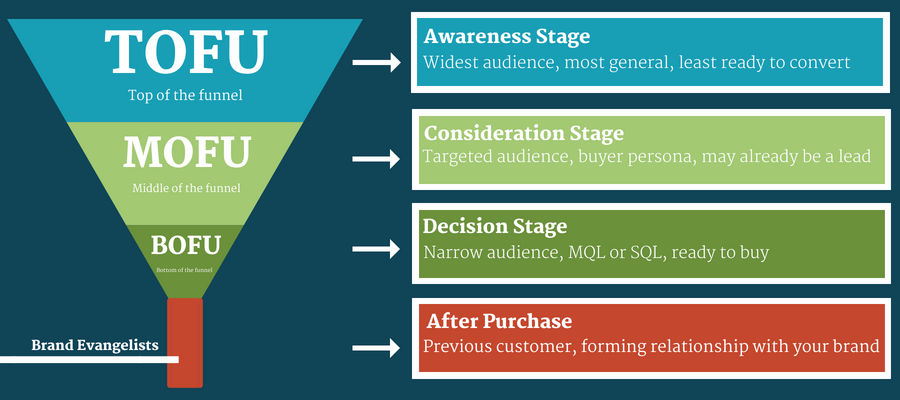 tofu mofu bofu sales funnel stages