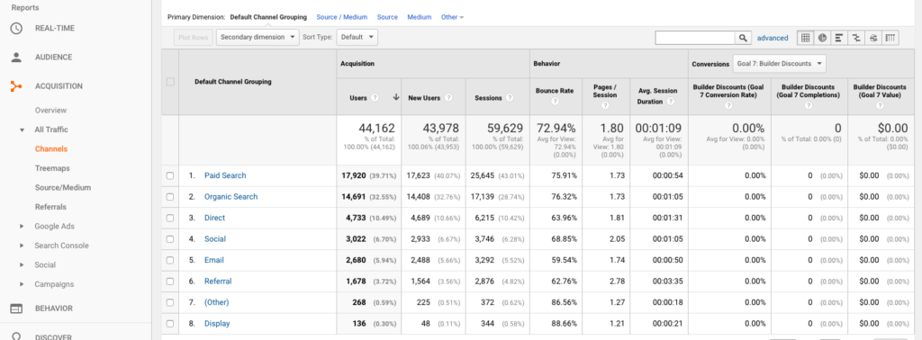 digital marketing KPIs google analytics dashboard